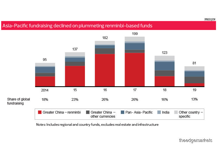 Trends: PE investments in Asia-Pacific fell in 2019, says Bain & Co