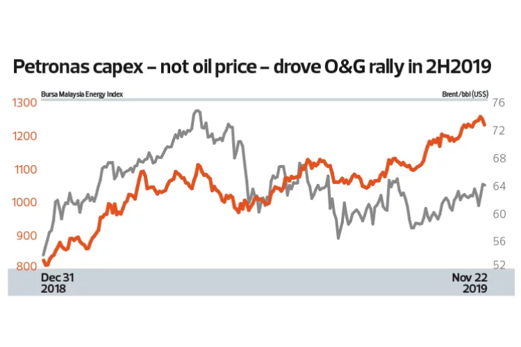 All eyes on the 'Aramco effect', post IPO