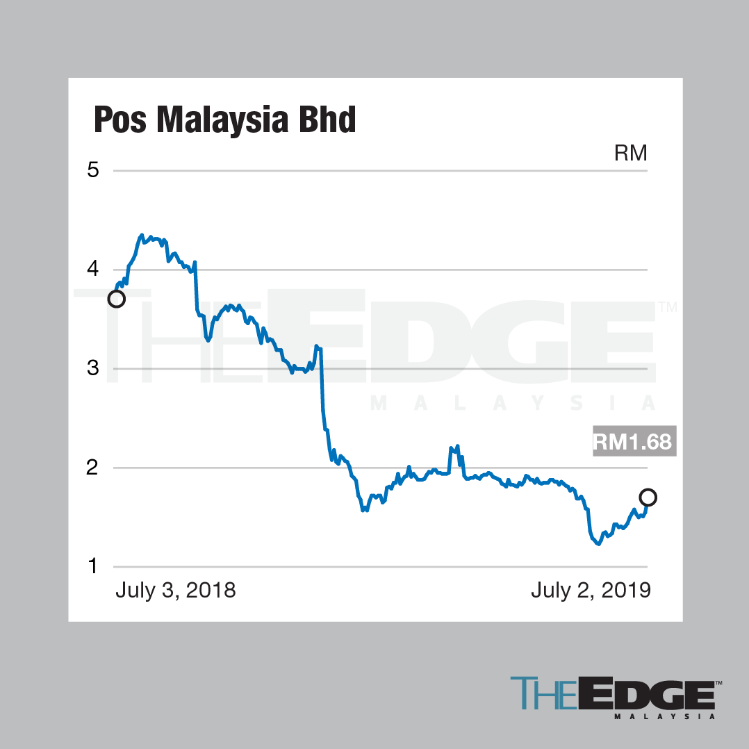 Pos Malaysia share price soars; is tariff hike near?
