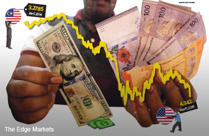 Cover Story 2: Ringgit oversold on volatility and weak sentiment