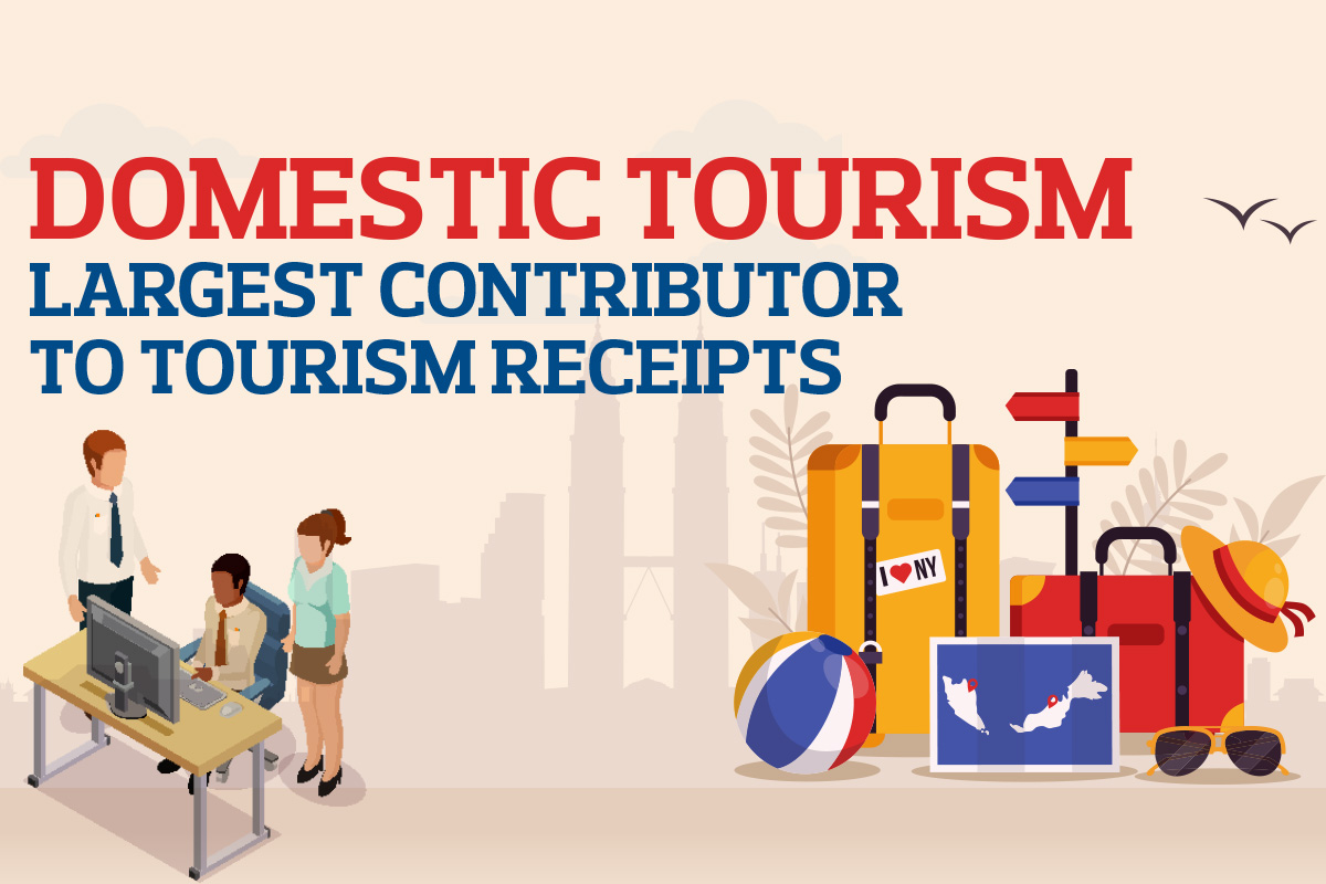 Domestic tourism largest contributor to tourism receipts