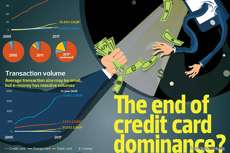 The end of credit card dominance?