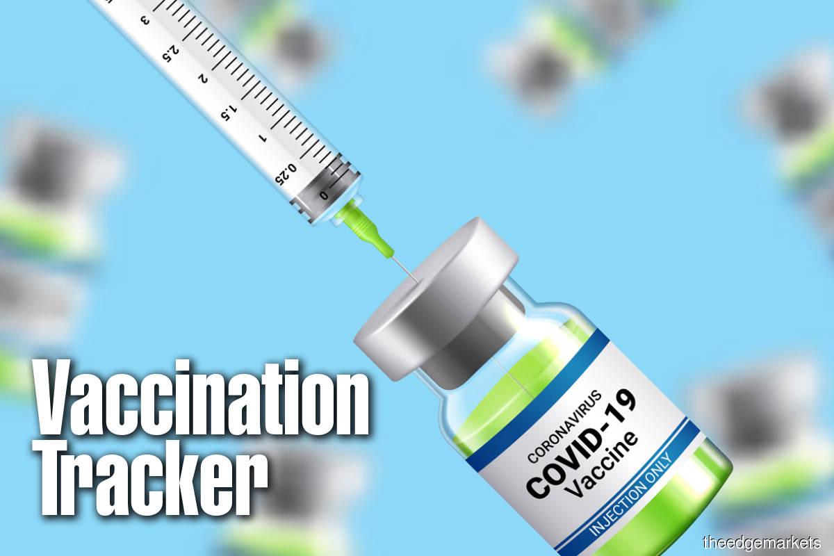 Covid-19 Cases + Vaccination Tracker