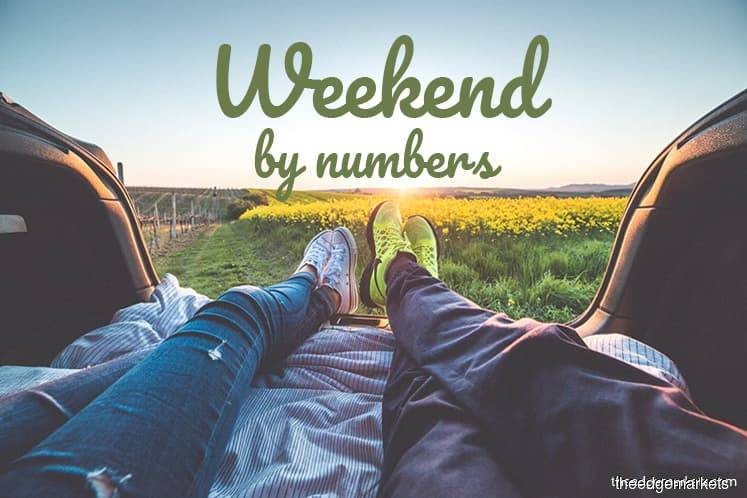 Weekend by numbers: 31.01.20 to 02.02.20