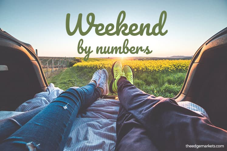 Weekend by numbers 03.08.18 to 05.08.18