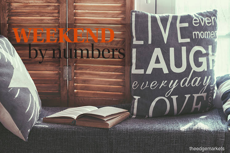Weekend by numbers: 14.02.20 to 16.02.20