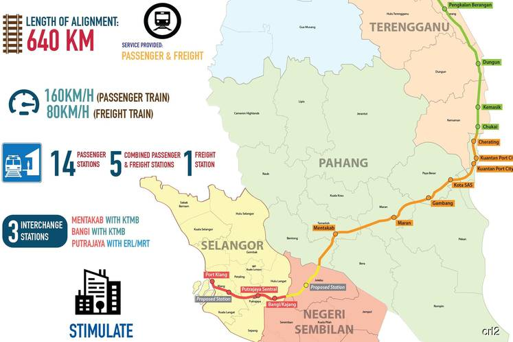 ECRL is now 40km shorter but will still have double tracks