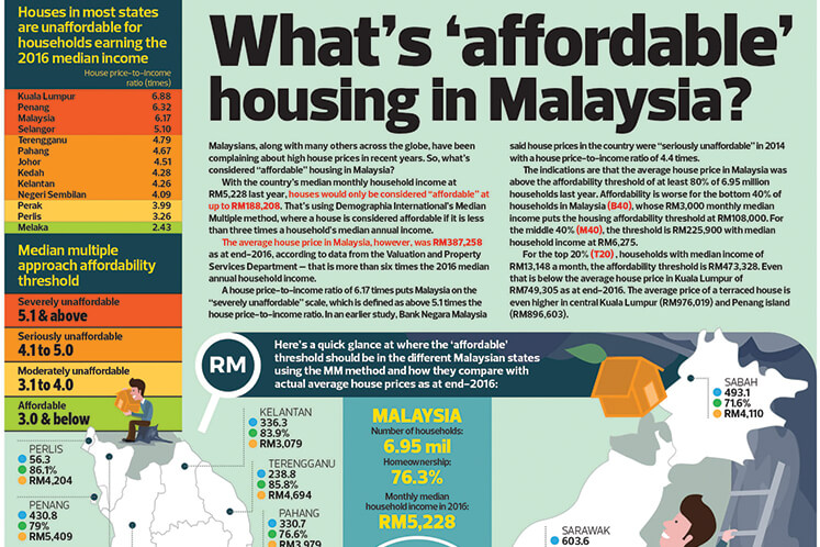 What's 'affordable' housing in Malaysia?