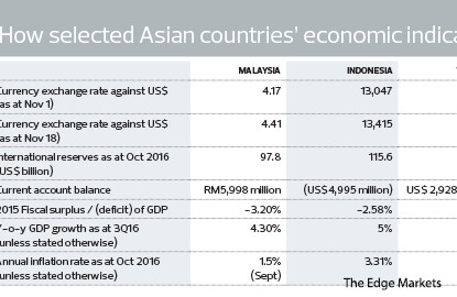 Cover Story: Political factors the cause of weaker ringgit, not fundamentals