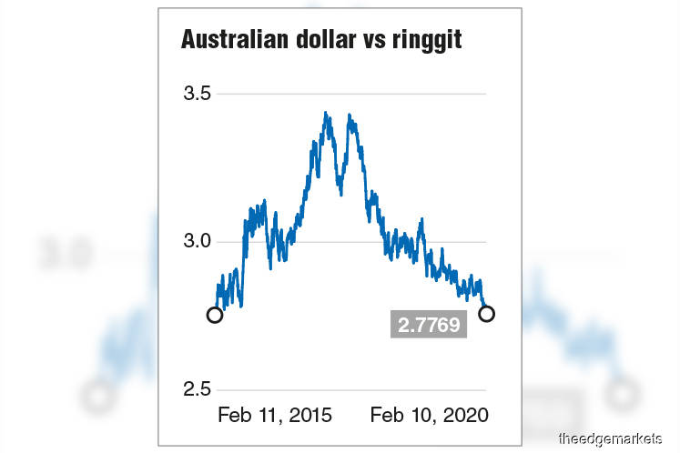 Australian dollar slides to five-year low versus ringgit on Wuhan virus, bush fires double whammy