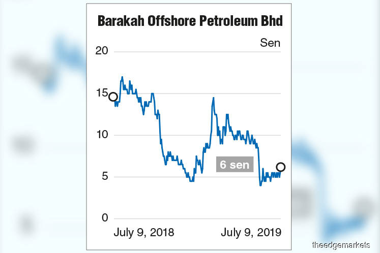 More woes for Barakah as Petronas suspends unit's licence