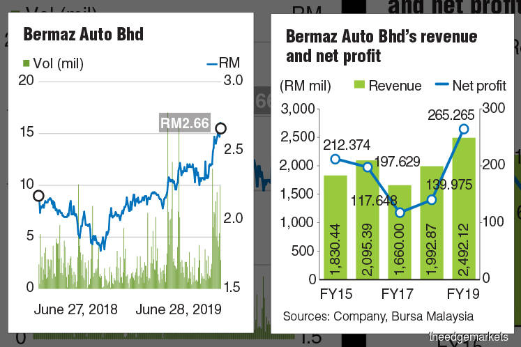 Can Bermaz Auto's share price keep climbing?