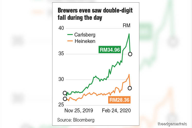 Carlsberg, Heineken biggest losers on Bursa Malaysia