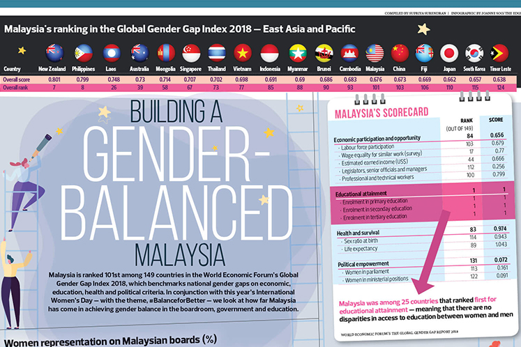 Building a gender balanced Malaysia