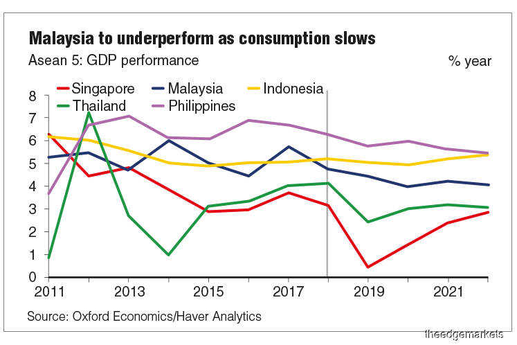 Malaysia's GDP growth will slow to 4% in 2020 — ICAEW