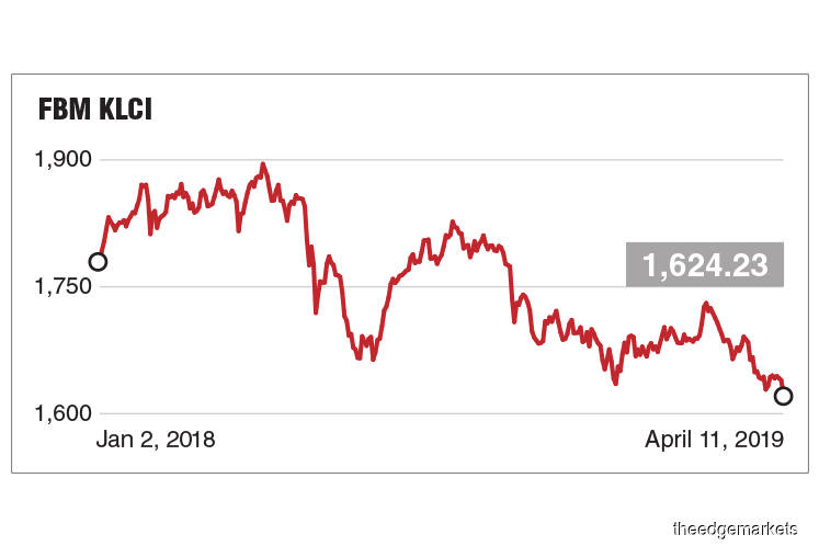 KLCI skids to fresh two-year low as TNB drags