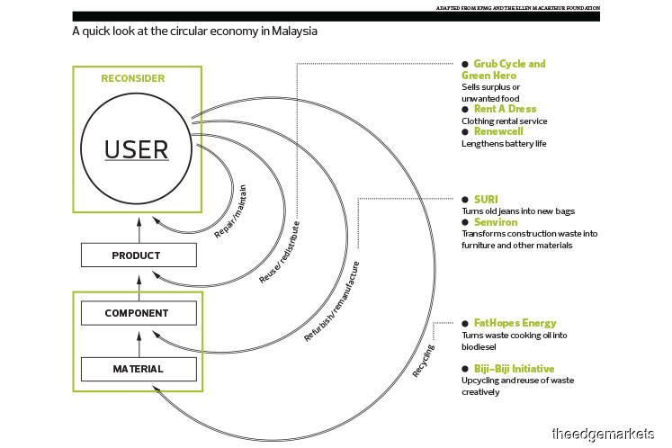 Circular Economy: How SMEs can participate