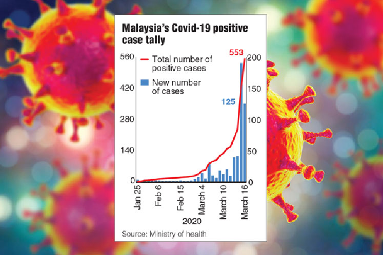 M'sia Covid-19 infections rise to 553