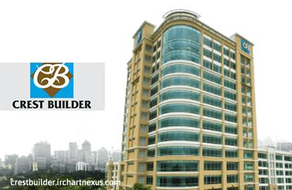 Crest Builder to launch Latitud8 development by fourth quarter