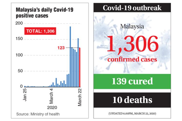 Covid 19 1 306 Positive Cases In Malaysia Two More Dead The Edge Markets