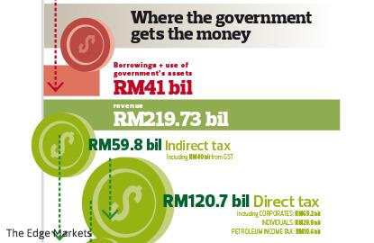 Economic Report 2016/17: Tough job to meet fiscal commitments
