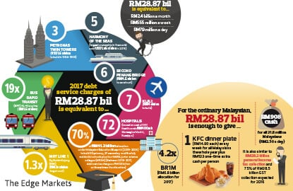Economic Report 2016/17: Debt service charges rise to RM28.87 bil or 13.1% of government revenue