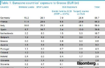 eurozone-fd_bloomberg