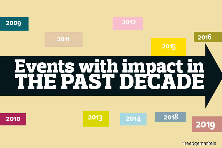 Events with impact in the past decade