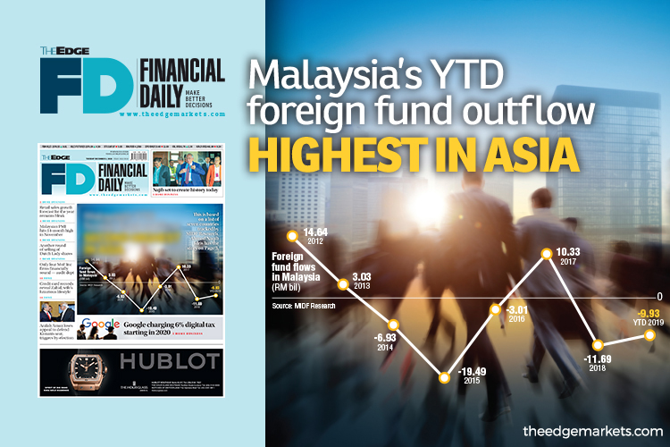 Malaysia's YTD foreign fund outflow highest in Asia