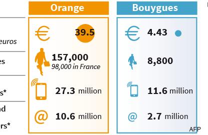 France's Orange, Bouygues in telecoms tie-up talks