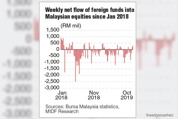 Foreign net buy of shares at RM302.4m last week — MIDF