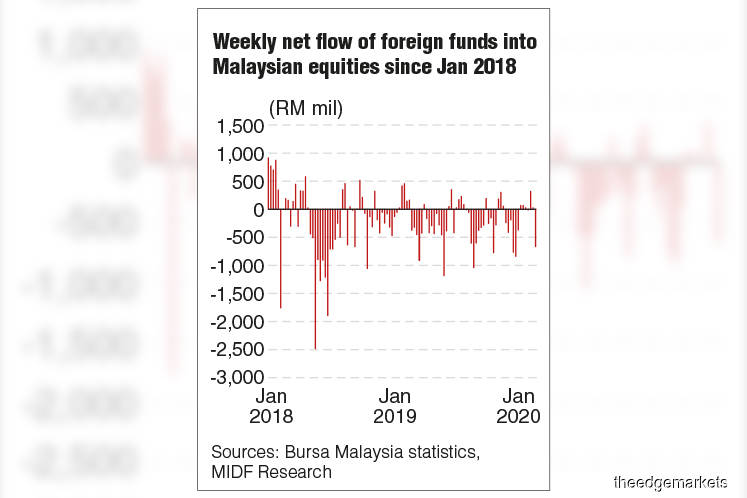 Bursa recorded third straight week of fund outflow with RM327.4m last week