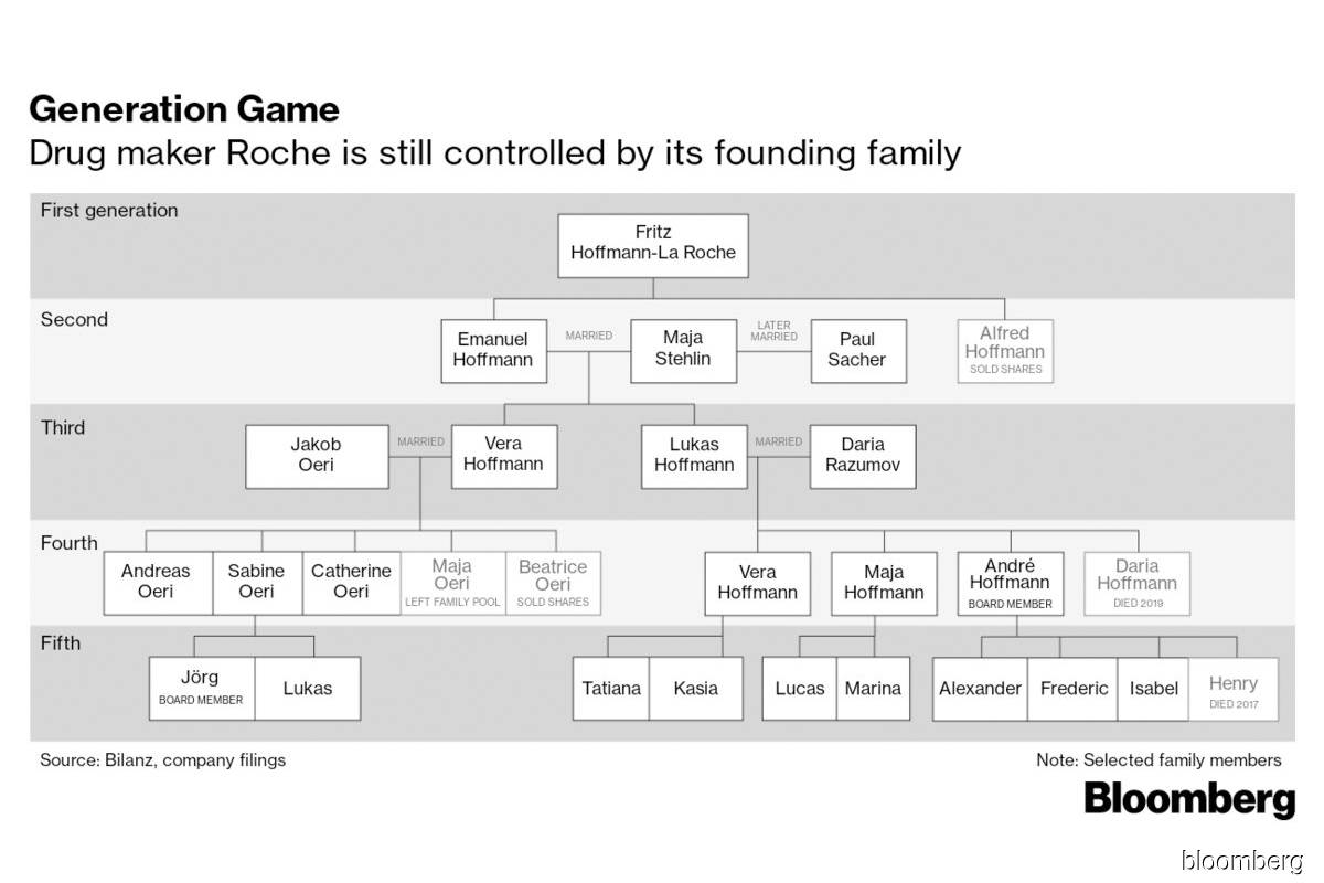 Switzerland's biggest family fortune has prospered for 124 years