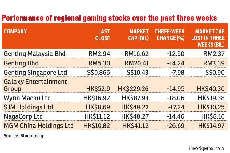 Genting Malaysia shares go downhill amid virus outbreak fear