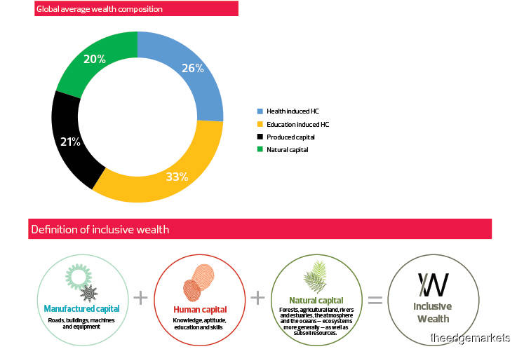Global Economy: Giving national wealth a more inclusive measure