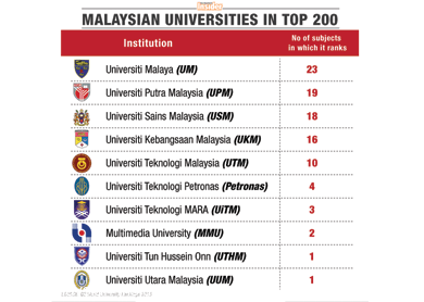 Usm Um In Top 50 In Global Rankings By Subjects The Edge Markets