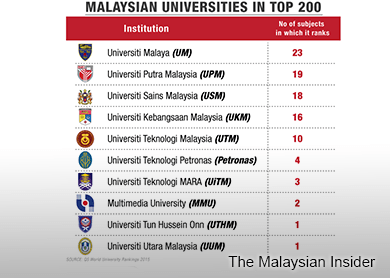 graphic-msia-univ-top-200_TMI