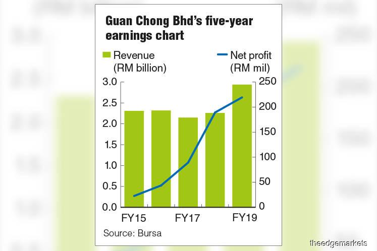 Guan Chong posts record full-year profit, proposes one sen dividend