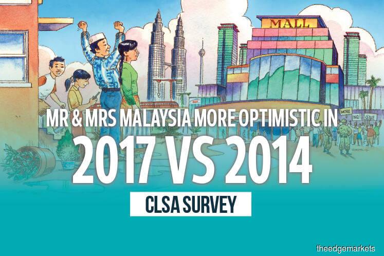 Mr & Mrs Malaysia more optimistic in 2017 vs 2014 - CLSA survey