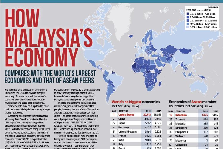 How Malaysia's economy