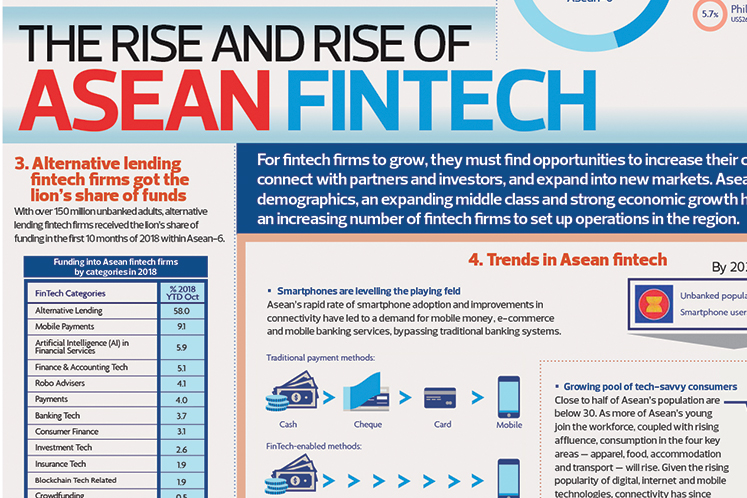 The rise and rise of ASEAN fintech