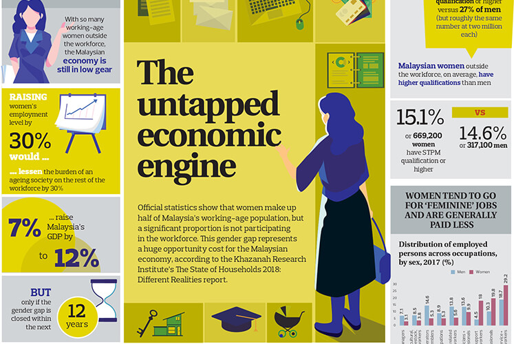 The untapped economic engine