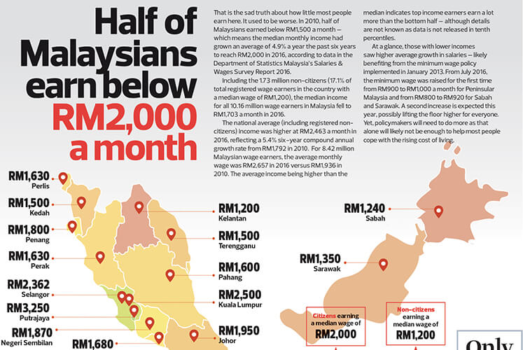 Half of Malaysians earn below RM2,000 a month