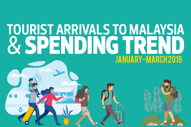 Tourist Arrivals to Malaysia & Spending Trend (January-March 2019)