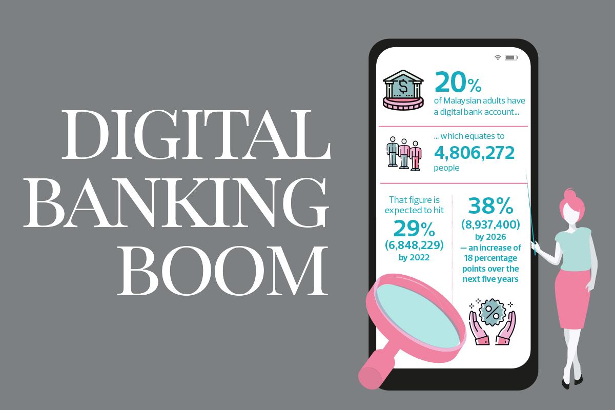 Digital Banking Boom