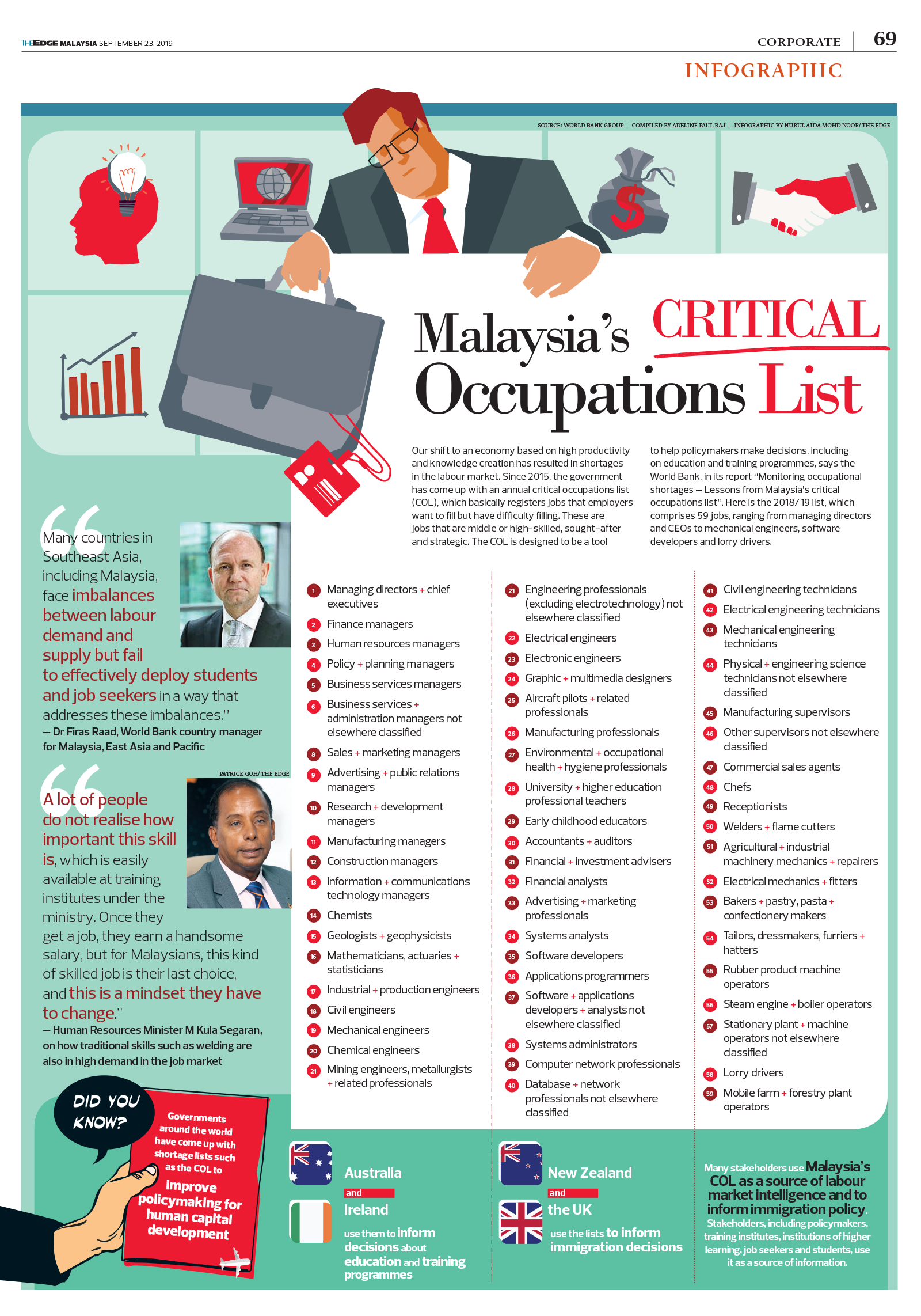 Malaysia S Critical Occupations List The Edge Markets