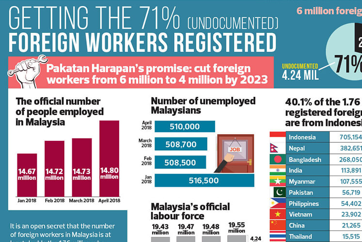 Getting the 71% (UNDOCUMENTED) foreign workers registered