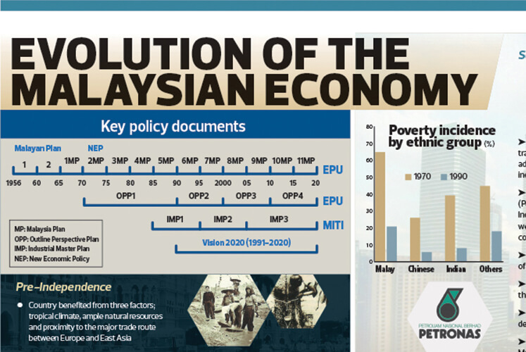 Evolution of the Malaysian economy