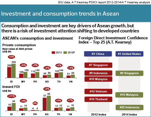 investment-and-consumption-trends-in-asean_forum58_1064