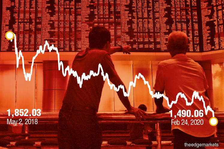 Political drama erases RM43.4b market cap from Bursa